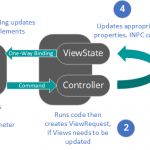 Functional ViewModels In Xamarin.Forms (Revision 2)